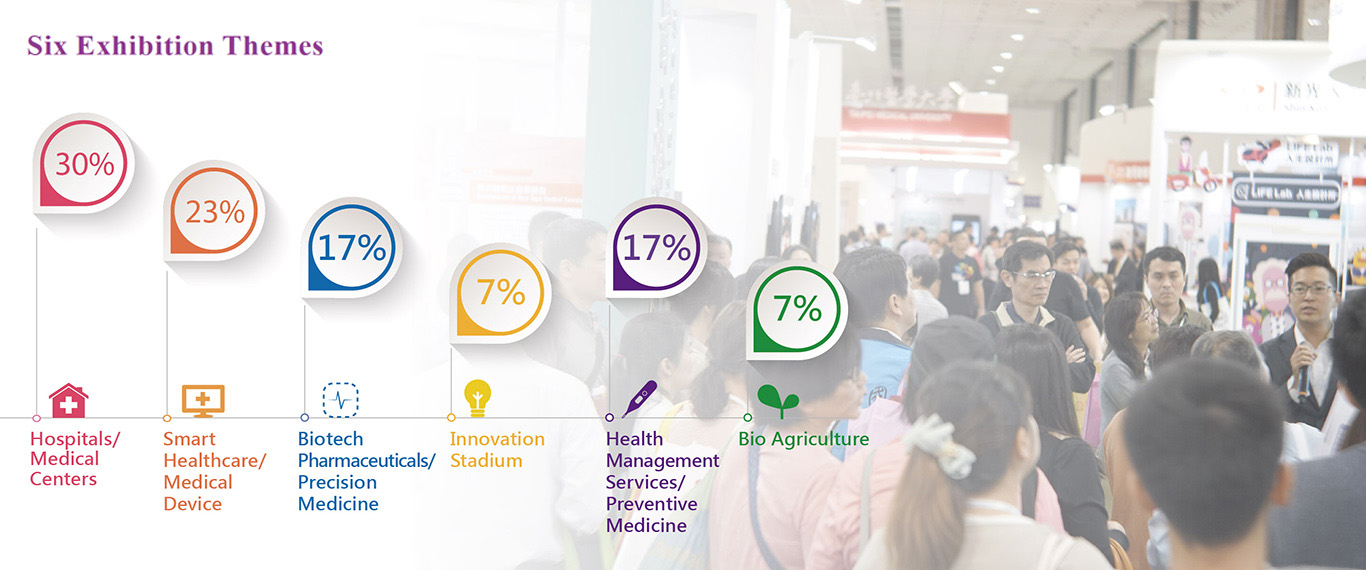 Six Exhibition Themes - Hosipitals/Medical Centers (30%), Smart Healthcare/Medical Device (23%), Biotech Pharmaceuticals/Precision Medicine (17%), Innovation Stadium (7%), Health Management Services/Preventive Medicine (17%), Bio Agriculture (7%).