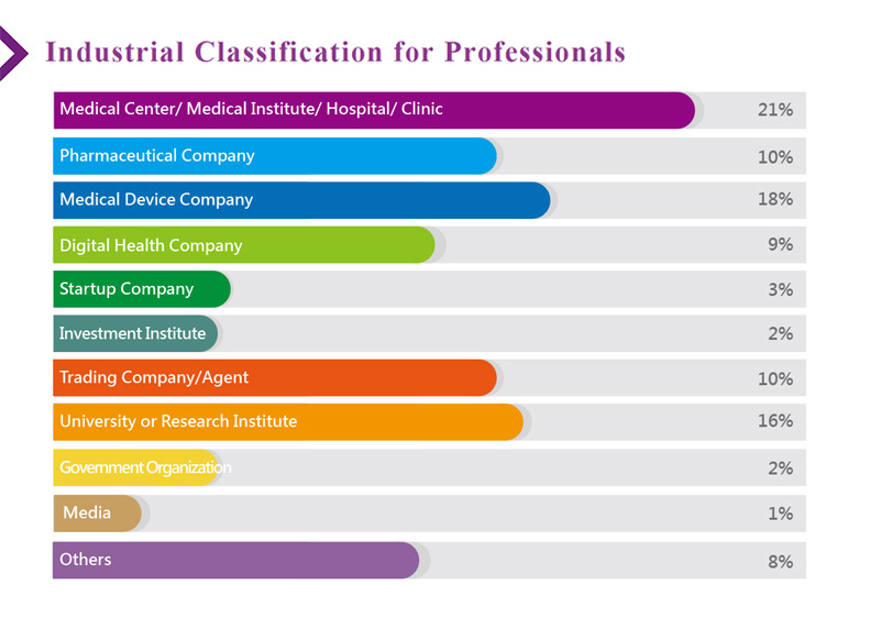 Industrial Classification for Professionals