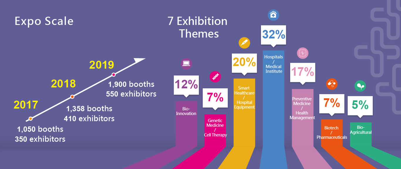 2019 Expo Scale &  7 Exhibition Themes